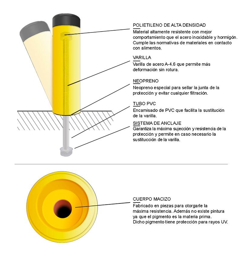 Bolardos - Detalle de los materiales - Soft-Shock
