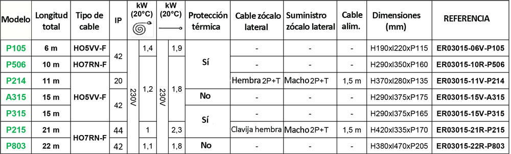 tabla-referencias-3g1,5mm2